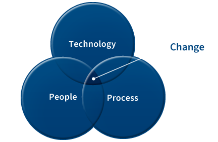 Venn diagram with three circles. The circles represent technology, people, and process coming togther to create change.