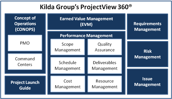 Kilda Group Project View 360