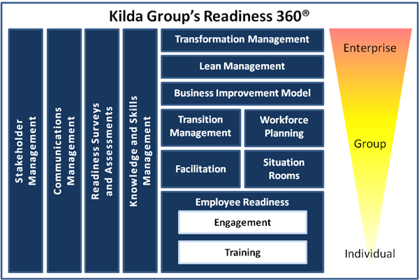 Kilda Group Readiness 360 - Transition Management